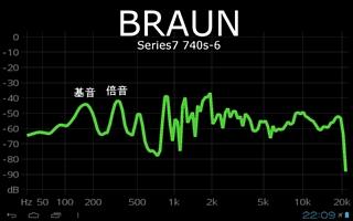 ブラウンの音響スペクトル