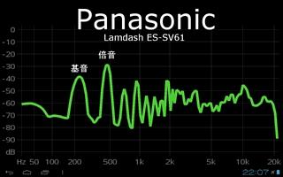 パナソニックの音響スペクトル